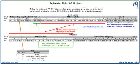 embedded_rp_in_ipv6_multicast_thumbnail