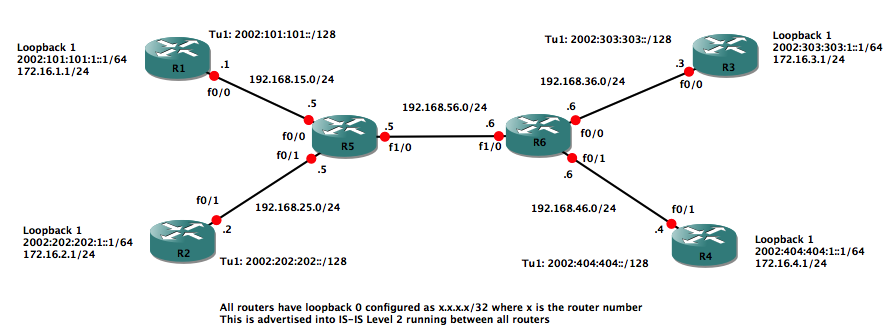 GNS3_6to4_tunneling_Lab_2