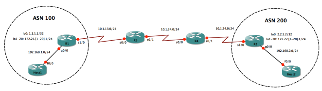 gns3_bgp_maxprefix_multihop_and_dampening_lab_6