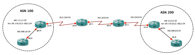 gns3_bgp_maxprefix_multihop_and_dampening_lab_6