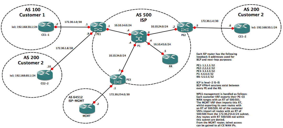 GNS3 Lab: MPLS Management | netquirks