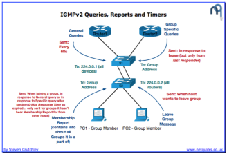 igmpv2_queries_thumbnail