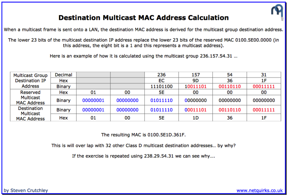 multicast_destination_mac_thumbnail