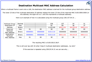 multicast_destination_mac_thumbnail