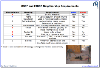ospf_and_eigrp_neighborship_requirements_thumbnail