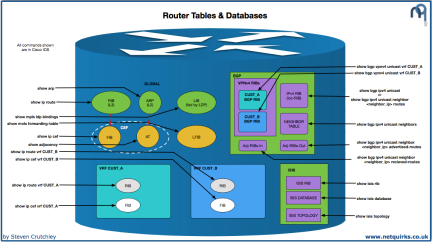 Router_Tables_and_Databases_thumbnail