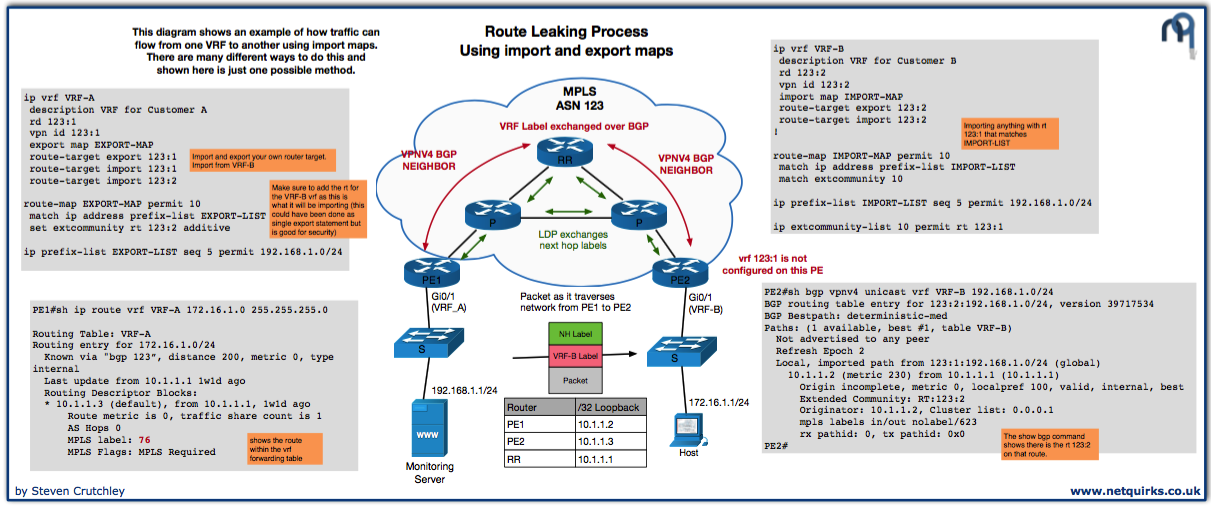 routing_leaking_import_export_thumbnail