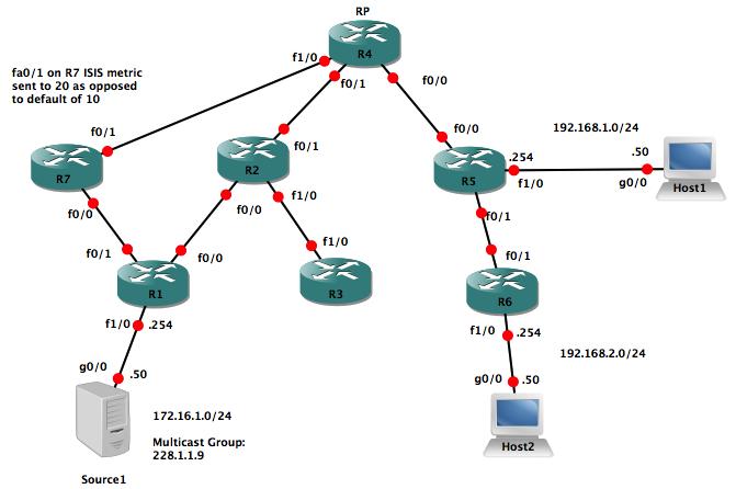 gns3_pim_bidir_lab_8