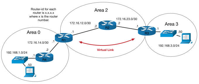 IOS-vs-XR_OSPF_VIRTUAL_LINK