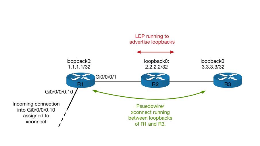 IOS-vs-XR_xconnect