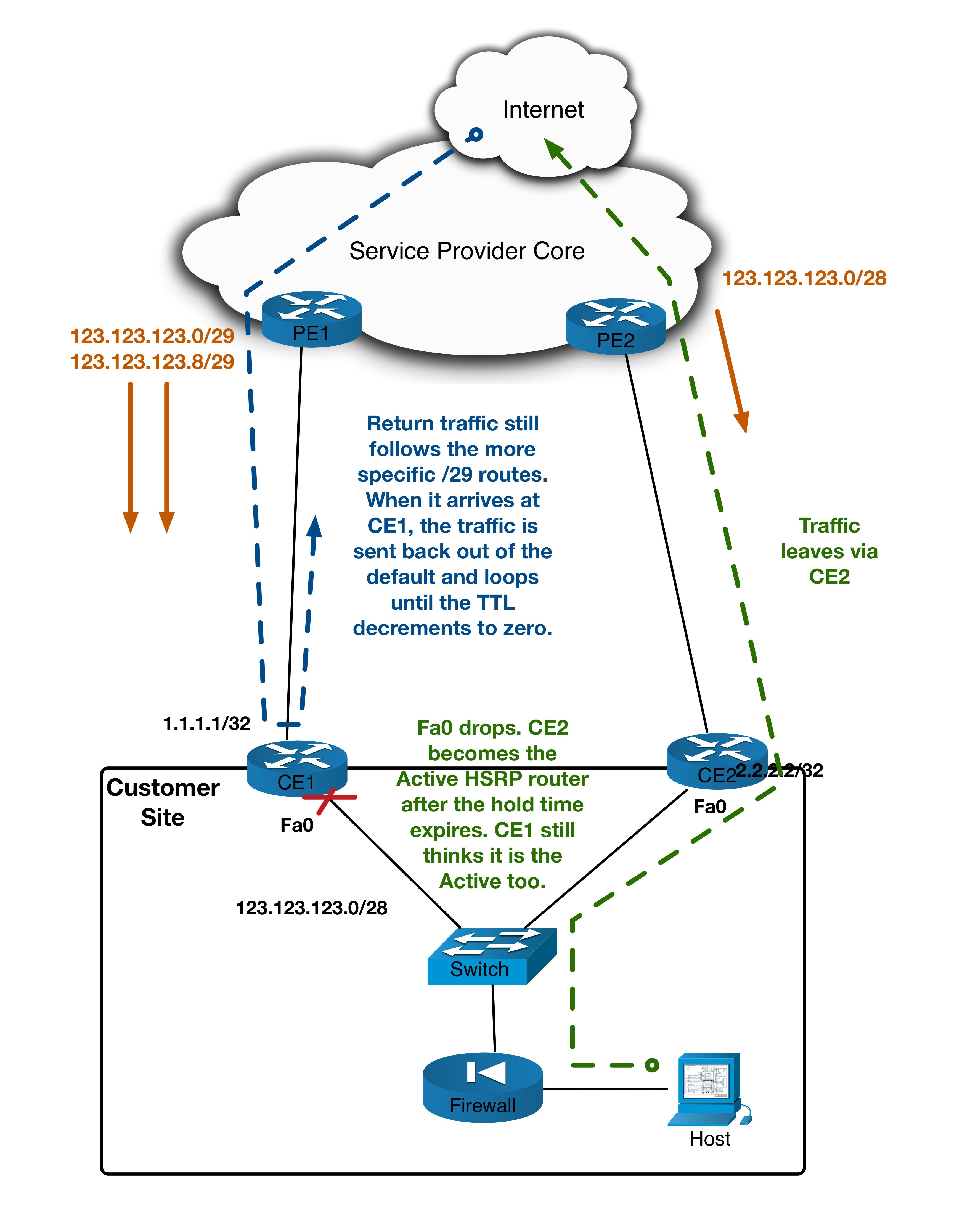blog5_image3_lan_failover_problem