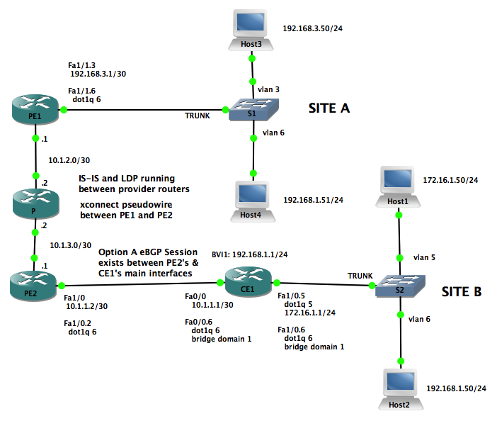 GNS3_bridging_mpls_and_xconnects_Lab_5