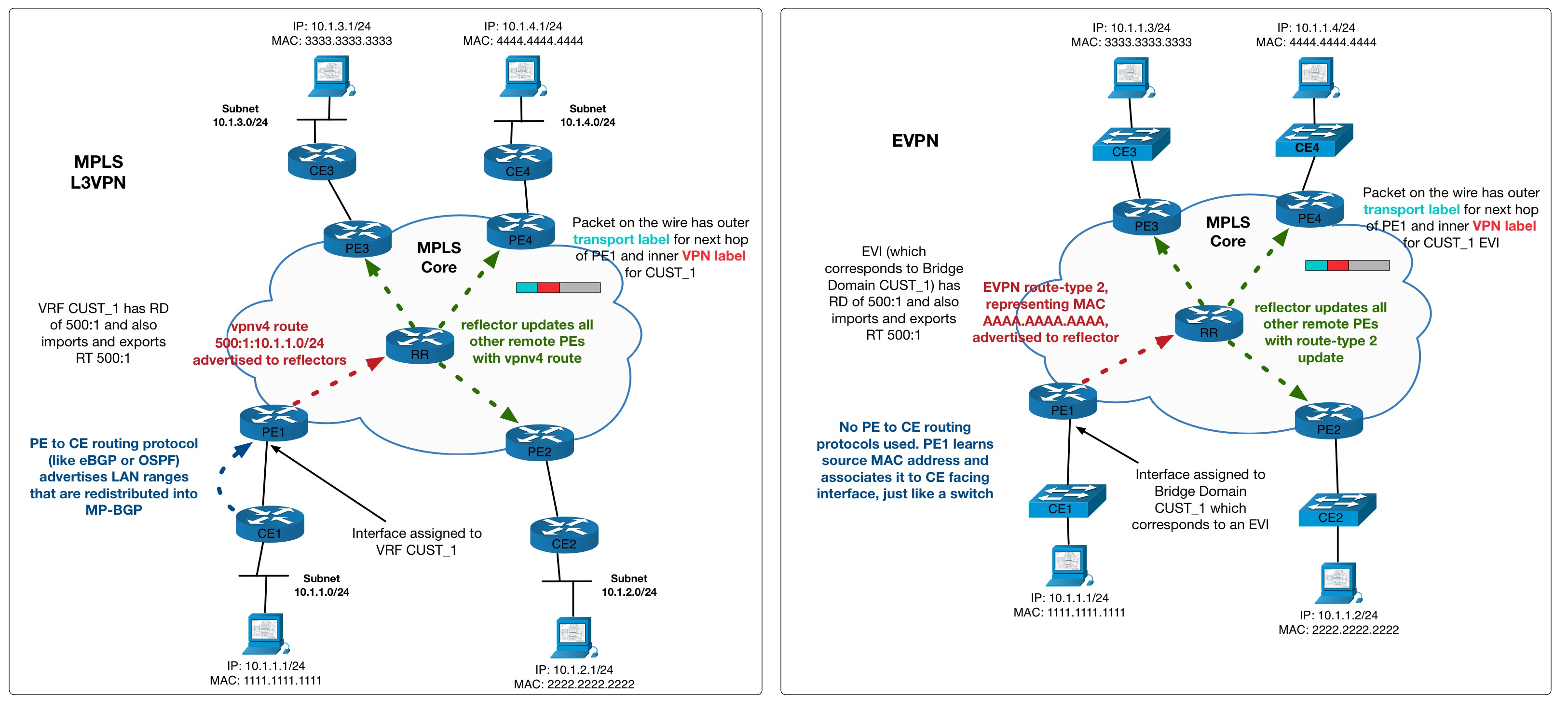 From MPLS L3VPN to PBB-EVPN | netquirks