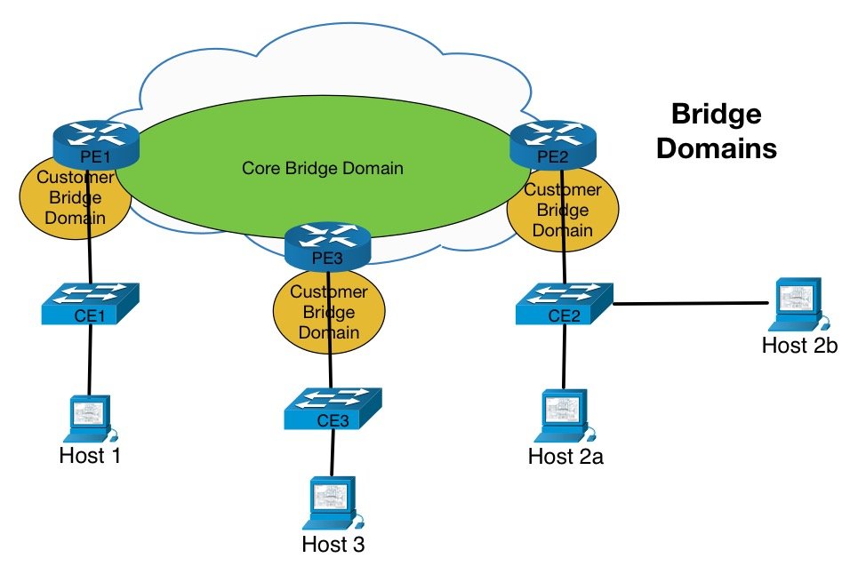 Blog6_image3_bridge_domains