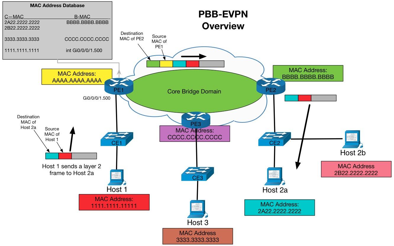 Blog6_image4_pbb_evpn_overview