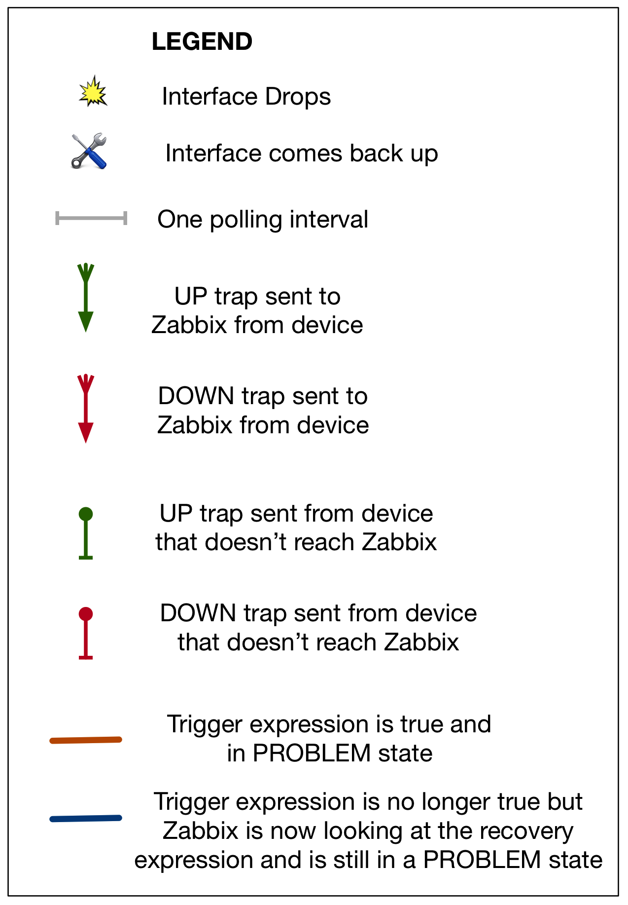 The A to Zabbix of Trapping & Polling | netquirks