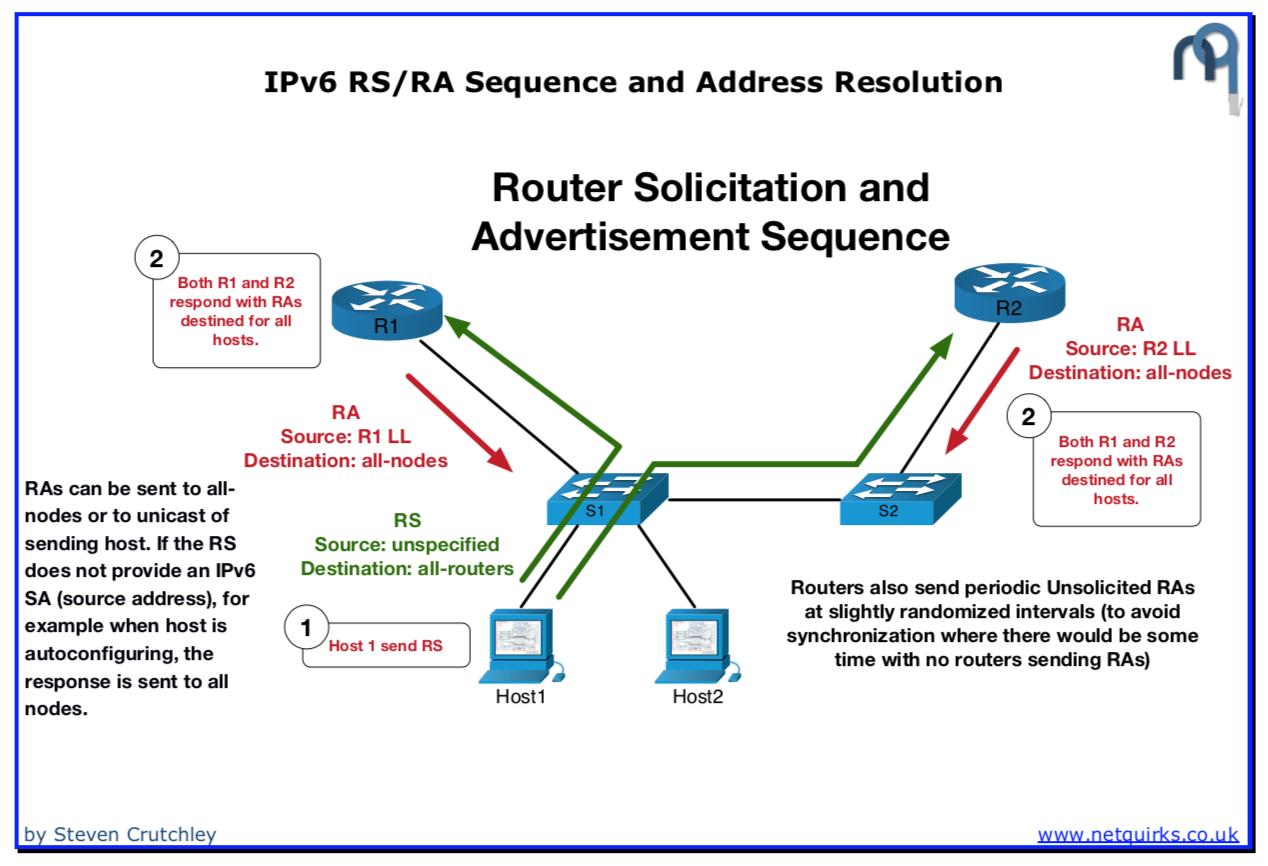 IPv6_RS:RA_and_Address_Resolution_thumbnail