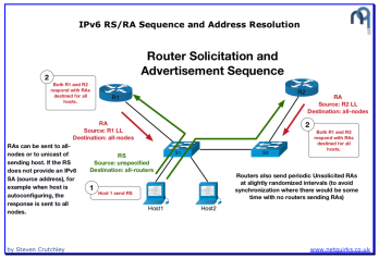 IPv6_RS:RA_and_Address_Resolution_thumbnail