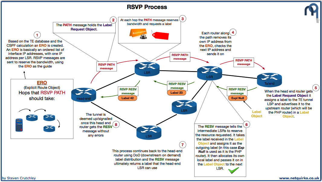 MPLS_TE_Database_and_RSVP_thumbnail