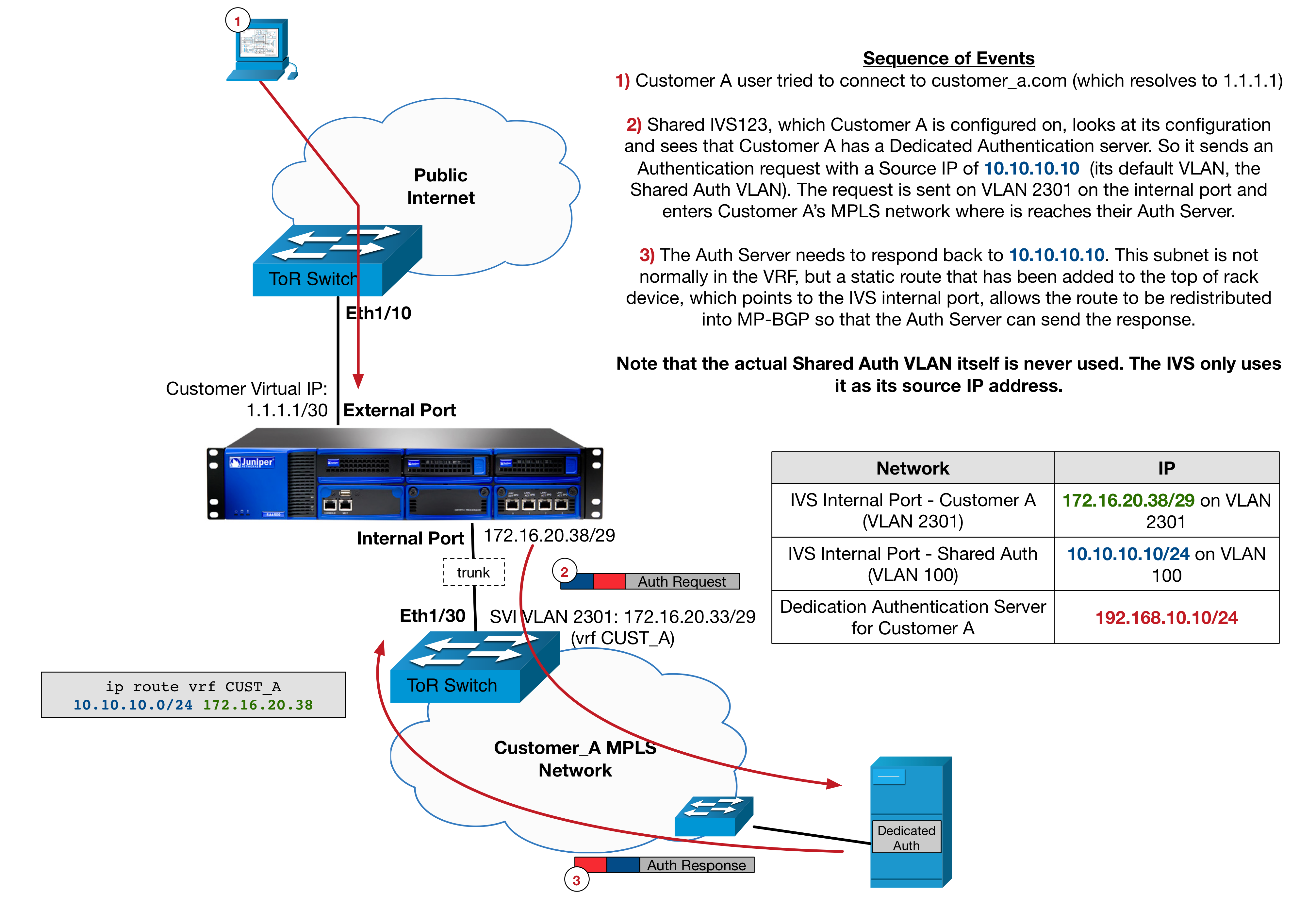blog10_diagram2_authentication
