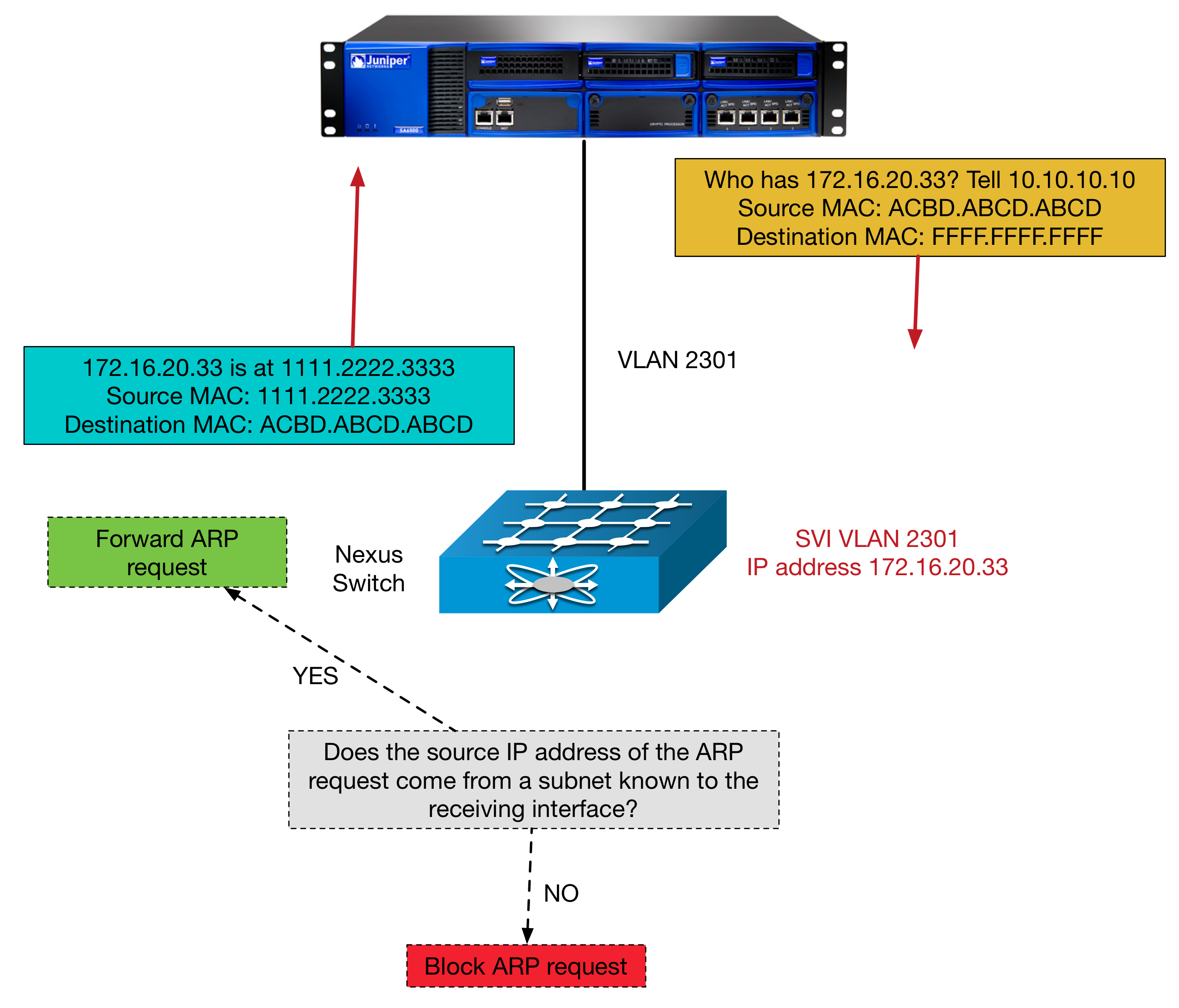 blog10_diagram4_nexus_arp