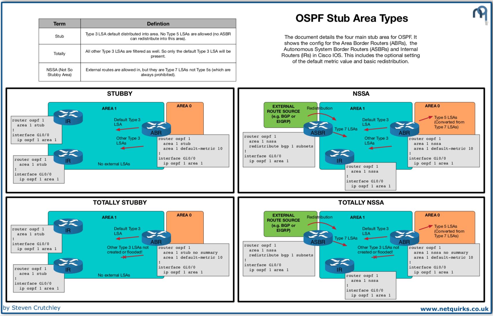OSPF_Stub_Area_types_thumbnail
