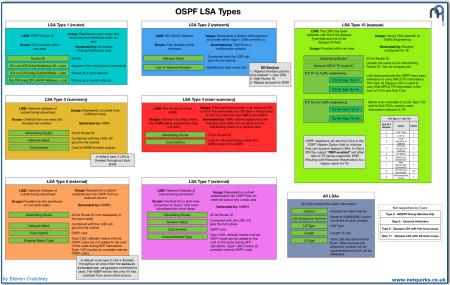 OSPF_LSA_Types_thumbnail
