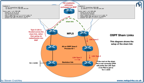 OSPF_Sham_Links_thumbnail