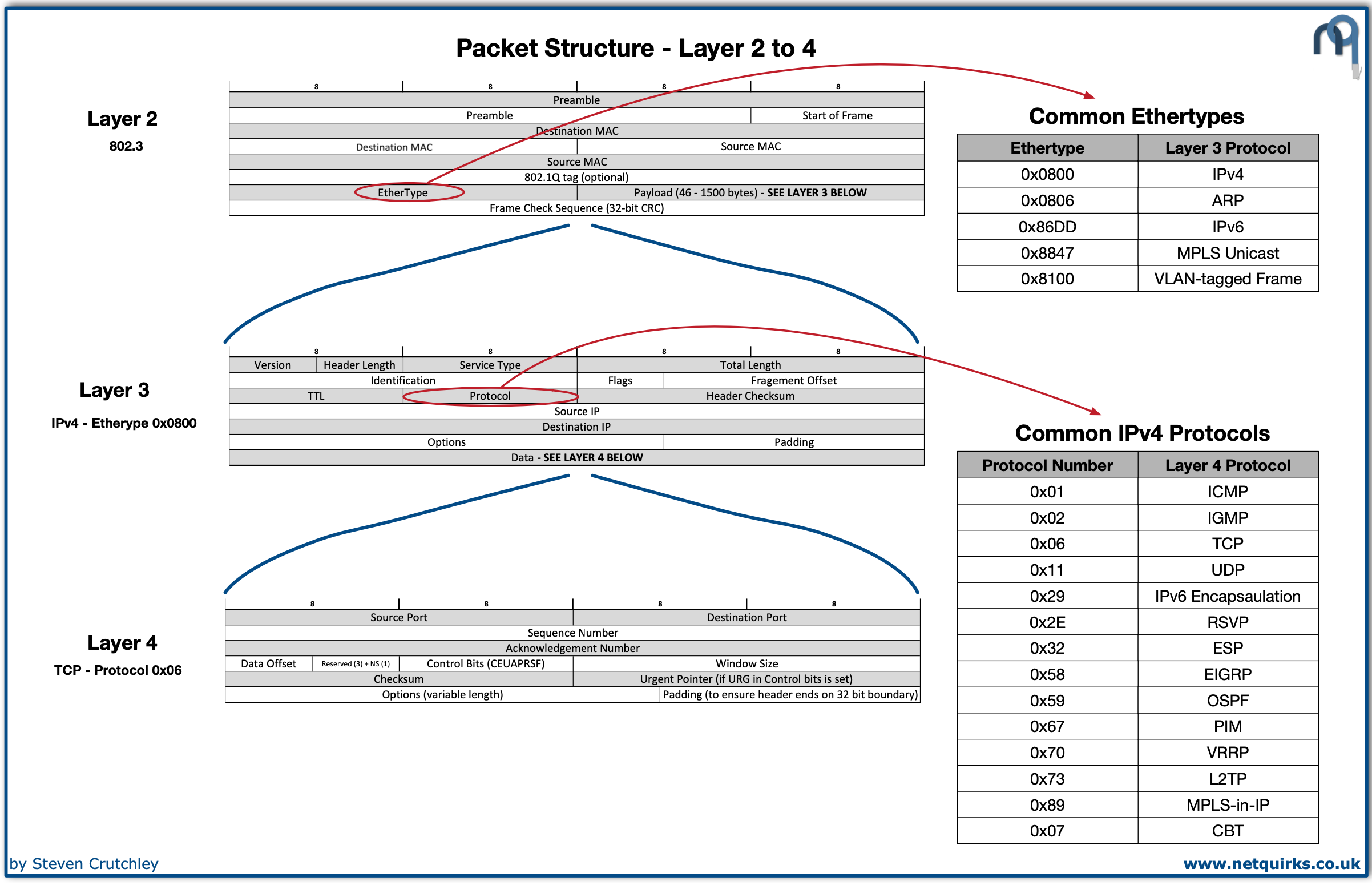 packet_structure_thumbnail