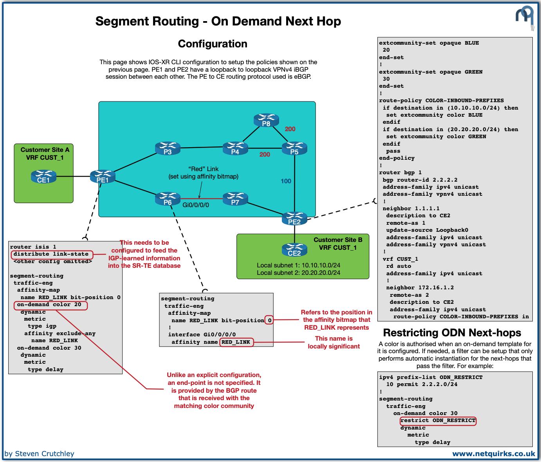 segment_routing_odn_thumbnail
